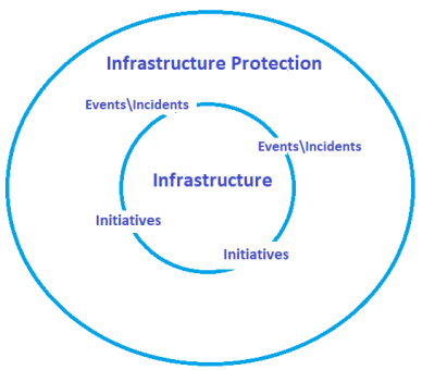 infrastructure protection